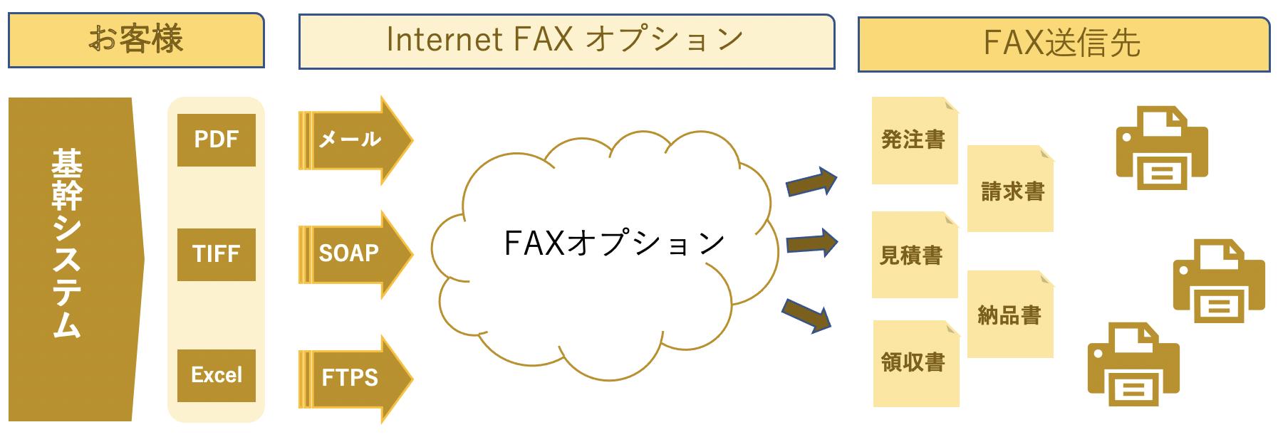 送信サービス